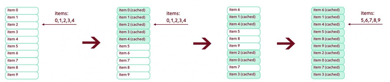 Подгрузка вниз / Выдача может быть реструктуризована в случайный момент времени