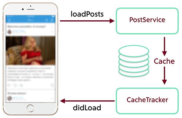 Отделяйте логику запроса данных от логики их получения, обработки и отображения