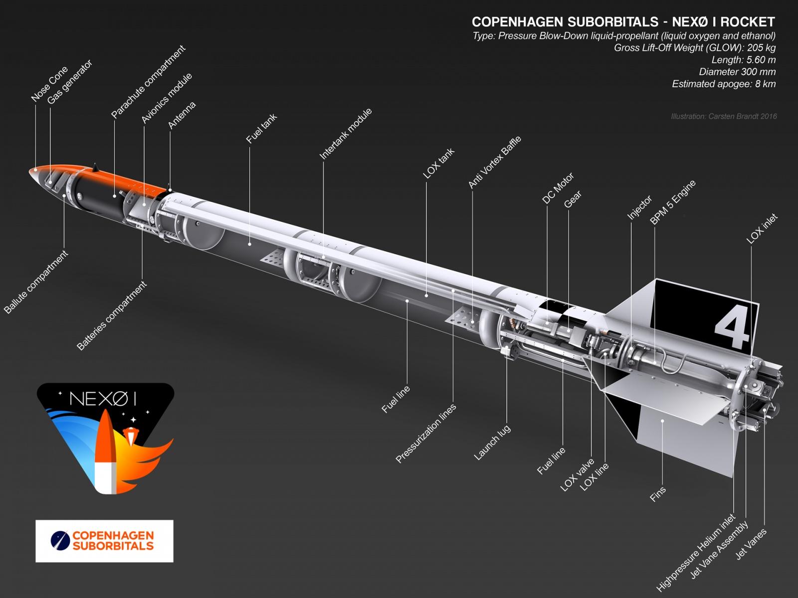 [Обновлено] Copenhagen Suborbitals сегодня запустила очередную суборбитальную ракету - 3