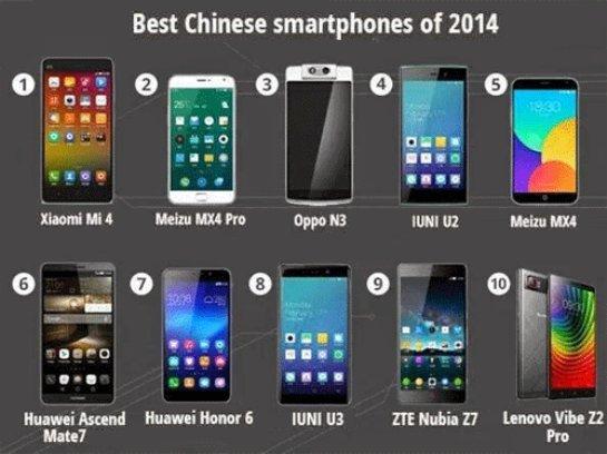 Наиболее раскупаемыми являются самртфоны китайских брендов