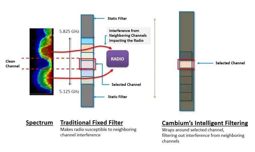 Cambium ePMP 2000. Решение проблемы интерференции на базовых станциях - 5