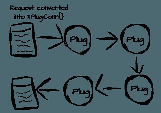 Elixir: начинаем работу с Plug - 2
