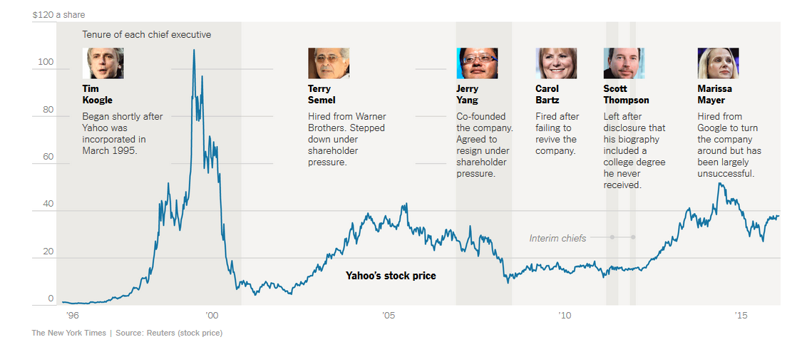 Verizon покупает основной бизнес Yahoo за $4,8 млрд - 4