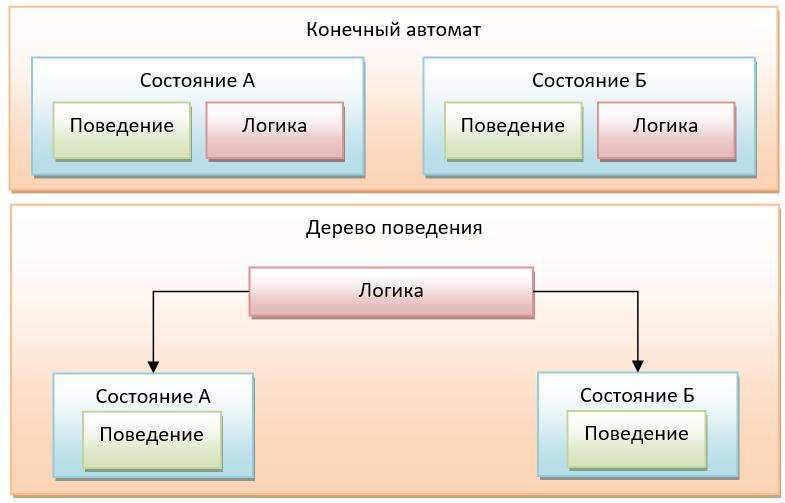 Что такое деревья поведения и как они используются - 3
