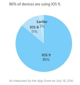 iOS 9 спустя 10 месяцев установлена на 86% совместимых устройств