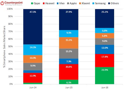 Oppo продала больше смартфонов, чем Huawei