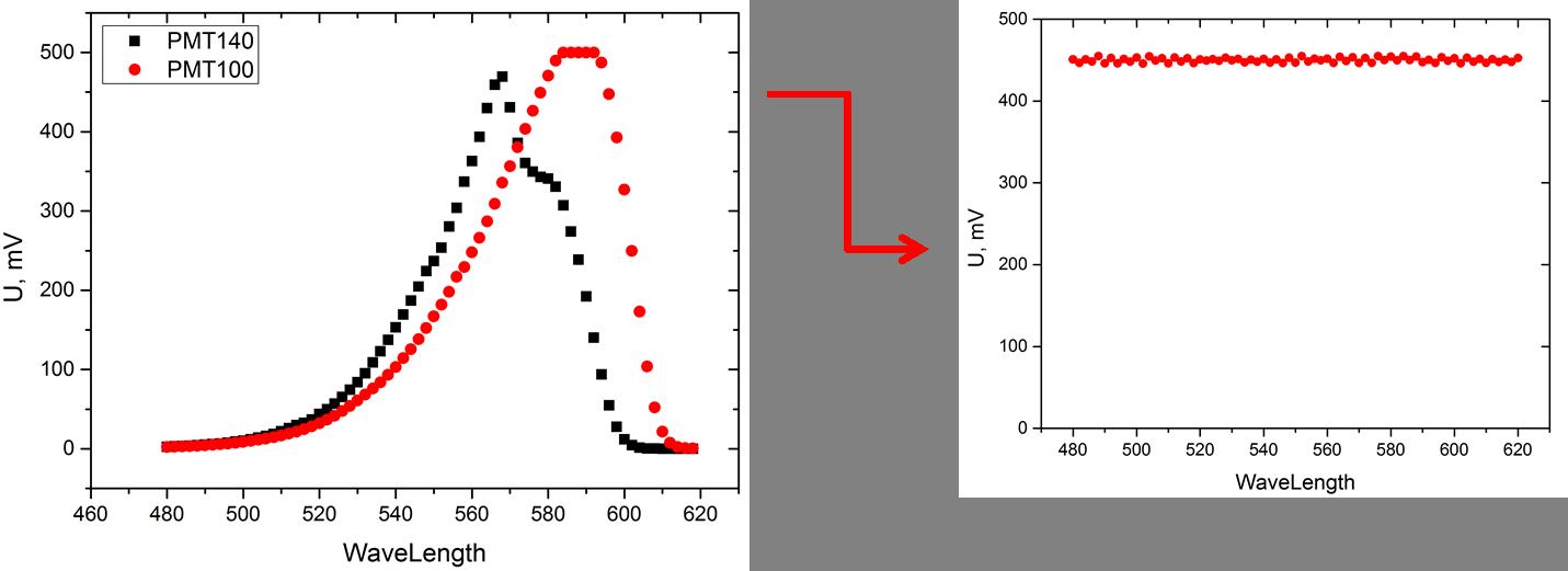 Автоматизация лабораторных измерений - 2