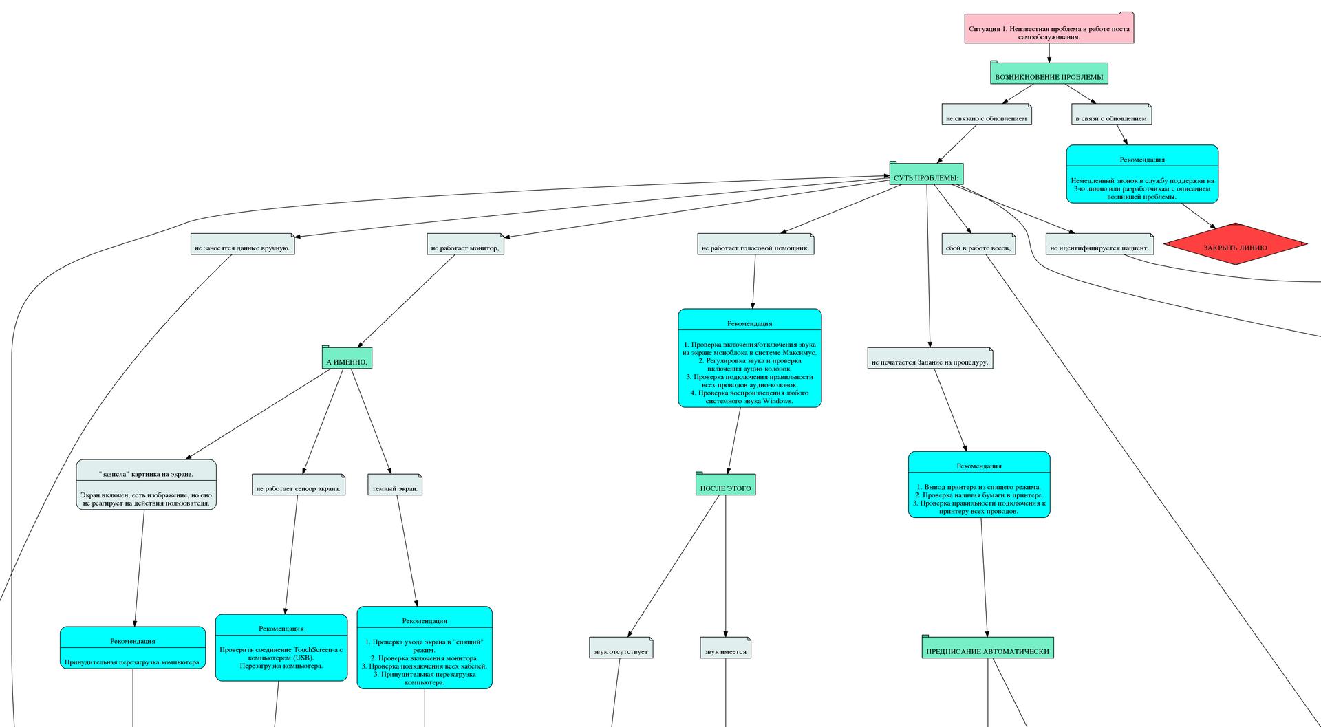 Часть 2. СППР Универсальные алгоритмы – Алгоритм для службы поддержки - 2