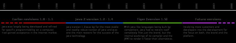 Что помогло языку Java «войти в каждый дом» - 5