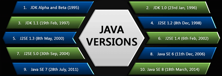Что помогло языку Java «войти в каждый дом» - 6