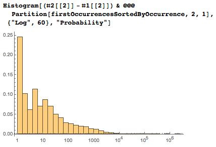Даты среди цифр числа Пи: некоторые мысли с позиции статистики и нумерологии - 100