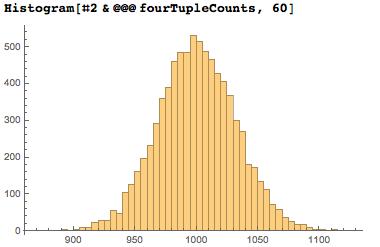 Даты среди цифр числа Пи: некоторые мысли с позиции статистики и нумерологии - 25