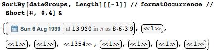 Даты среди цифр числа Пи: некоторые мысли с позиции статистики и нумерологии - 33