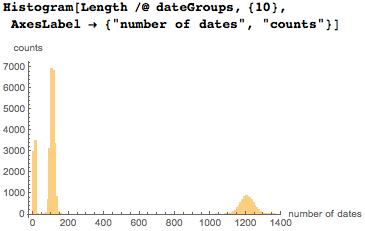Даты среди цифр числа Пи: некоторые мысли с позиции статистики и нумерологии - 36