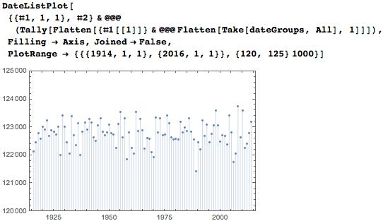 Даты среди цифр числа Пи: некоторые мысли с позиции статистики и нумерологии - 37