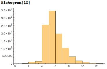 Даты среди цифр числа Пи: некоторые мысли с позиции статистики и нумерологии - 55