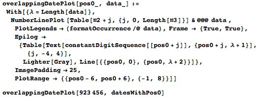 Даты среди цифр числа Пи: некоторые мысли с позиции статистики и нумерологии - 62