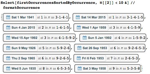 Даты среди цифр числа Пи: некоторые мысли с позиции статистики и нумерологии - 71
