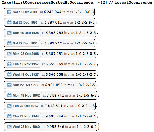 Даты среди цифр числа Пи: некоторые мысли с позиции статистики и нумерологии - 72