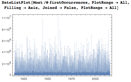 Даты среди цифр числа Пи: некоторые мысли с позиции статистики и нумерологии - 80