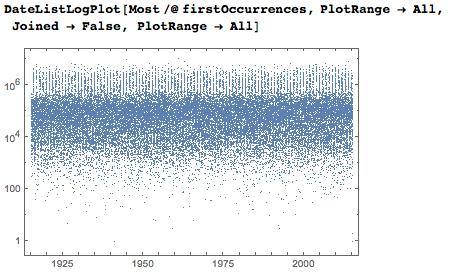 Даты среди цифр числа Пи: некоторые мысли с позиции статистики и нумерологии - 81