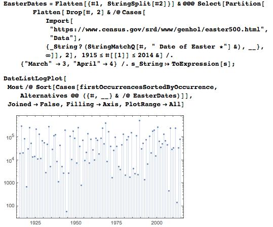 Даты среди цифр числа Пи: некоторые мысли с позиции статистики и нумерологии - 83