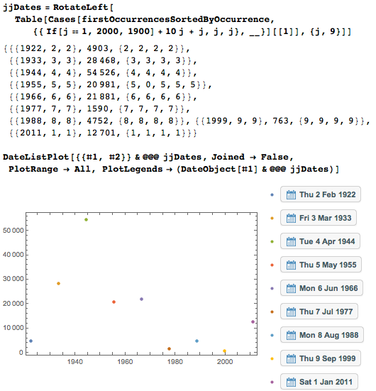 Даты среди цифр числа Пи: некоторые мысли с позиции статистики и нумерологии - 86
