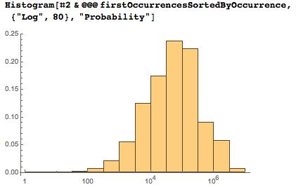 Даты среди цифр числа Пи: некоторые мысли с позиции статистики и нумерологии - 88