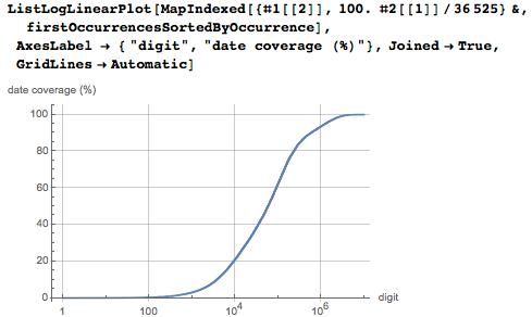 Даты среди цифр числа Пи: некоторые мысли с позиции статистики и нумерологии - 90