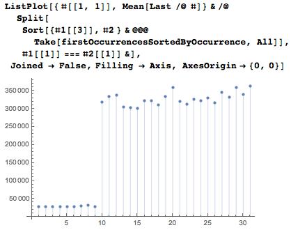 Даты среди цифр числа Пи: некоторые мысли с позиции статистики и нумерологии - 95