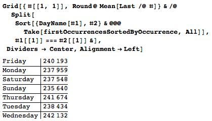 Даты среди цифр числа Пи: некоторые мысли с позиции статистики и нумерологии - 96
