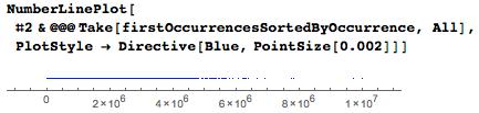 Даты среди цифр числа Пи: некоторые мысли с позиции статистики и нумерологии - 99