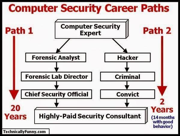 Навыки и требования к специалистам по информационной безопасности - 1