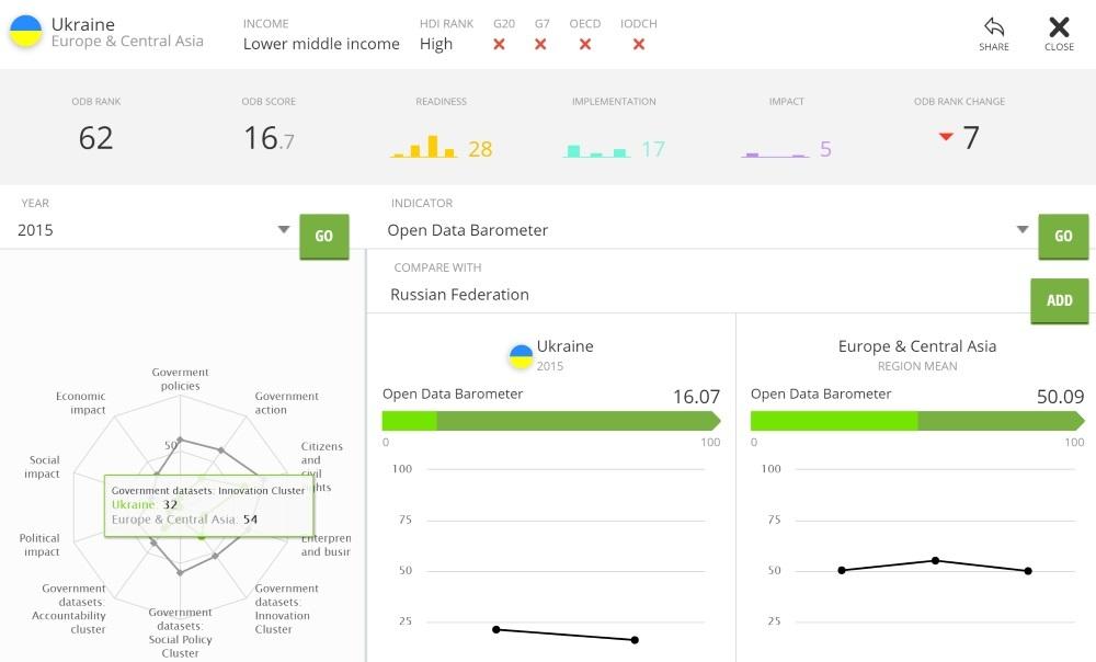 О развитии сферы открытых данных в Украине - 2