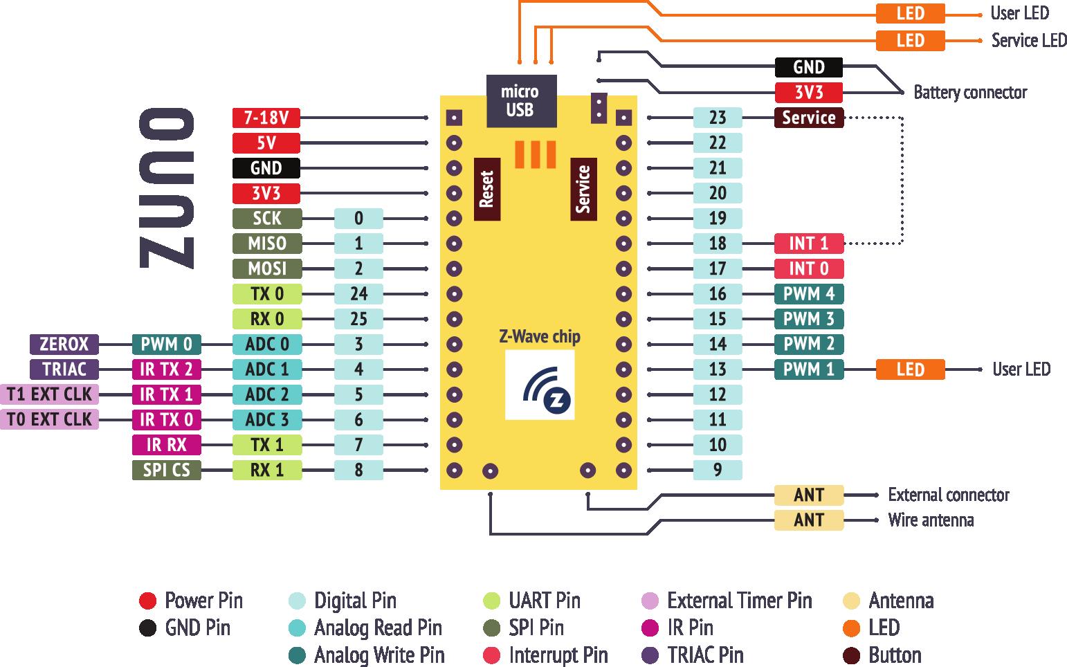 Разрабатываем Z-Wave устройство для управления пылесосом iRobot Roomba - 2