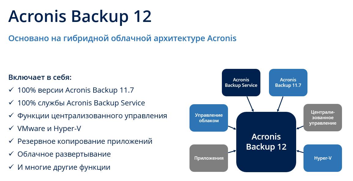 Acronis Backup 12 — мы строили, строили и наконец построили - 1