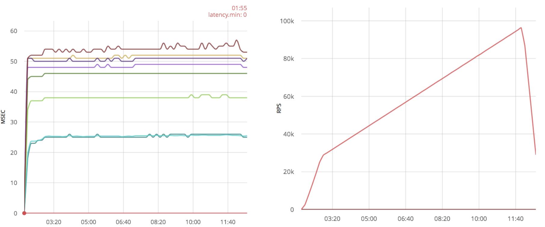 Быстрые TCP сокеты на Erlang - 10