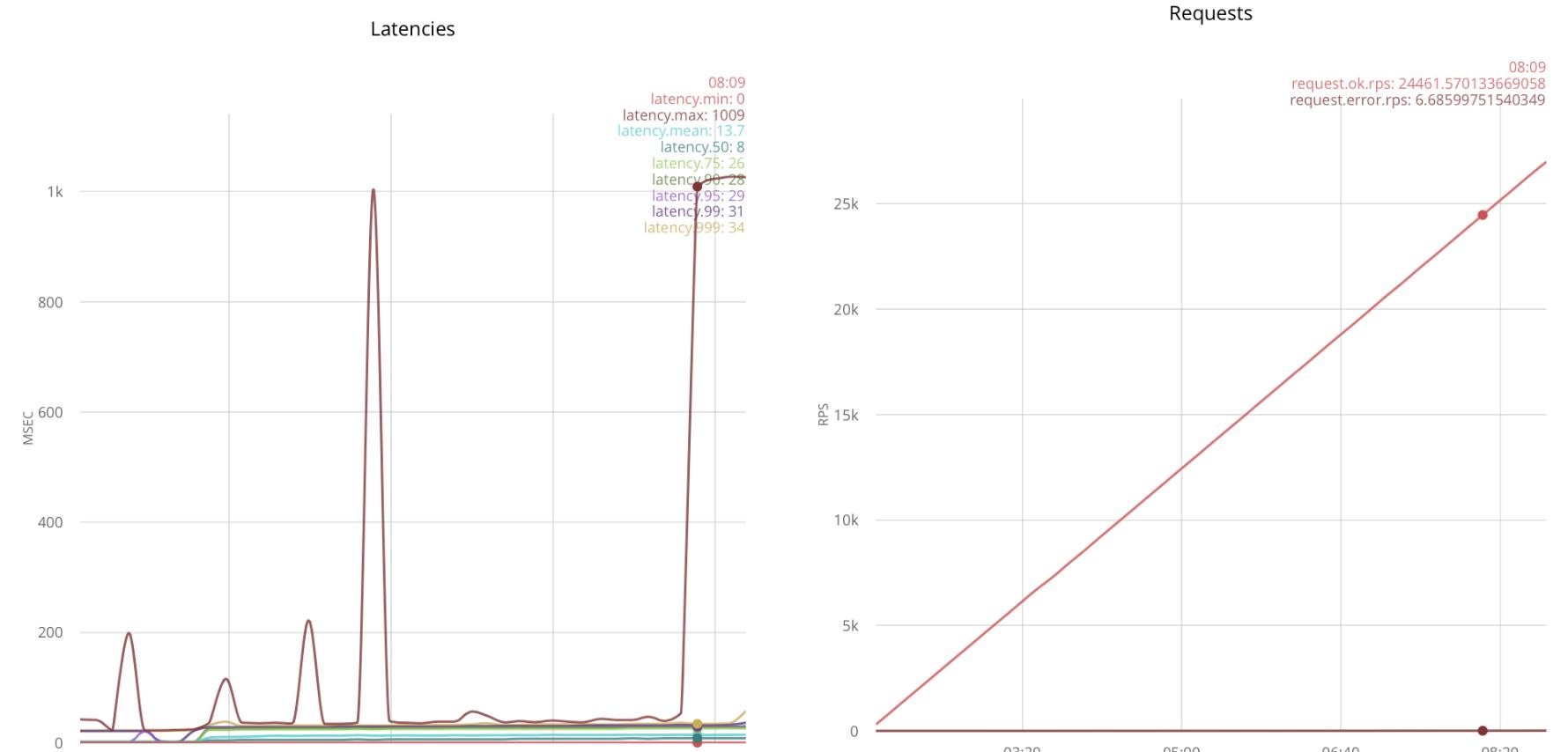 Быстрые TCP сокеты на Erlang - 3