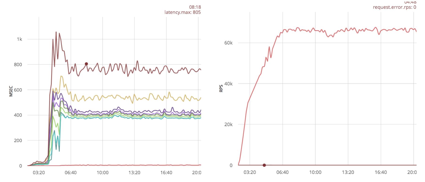 Быстрые TCP сокеты на Erlang - 7