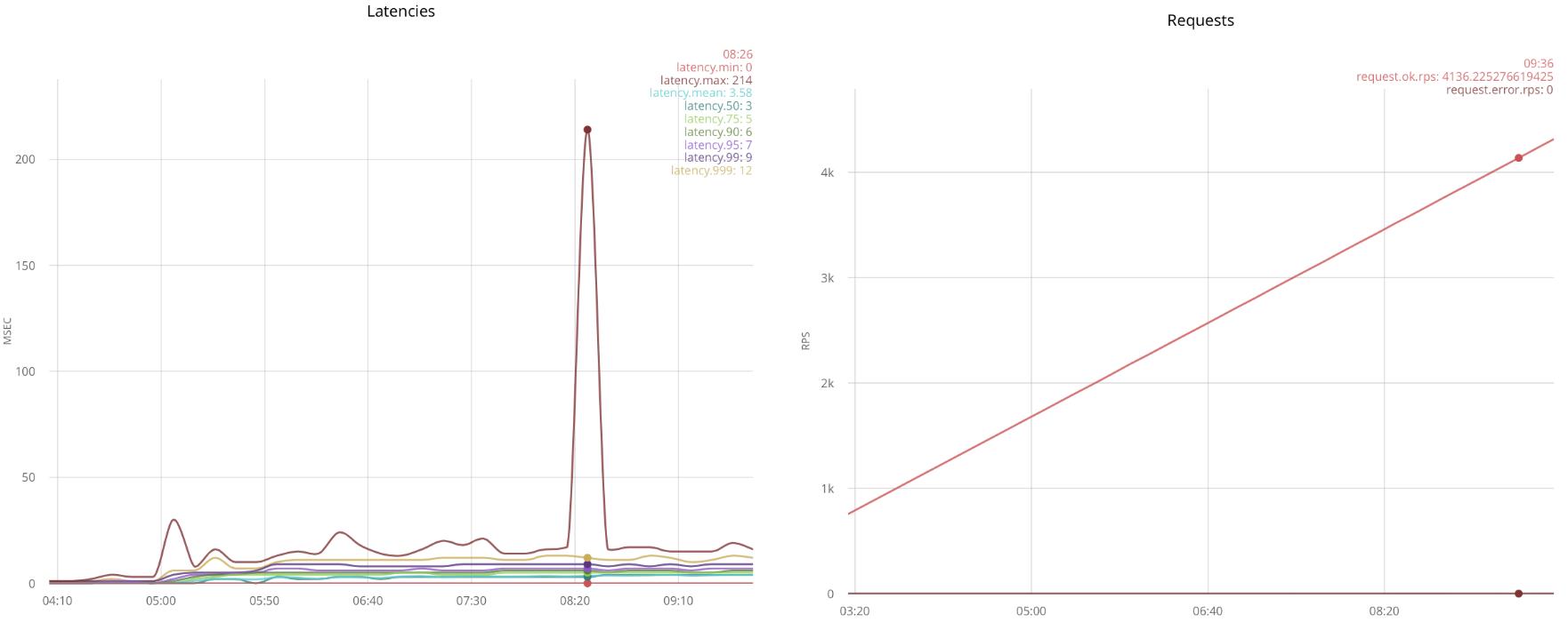 Быстрые TCP сокеты на Erlang - 1