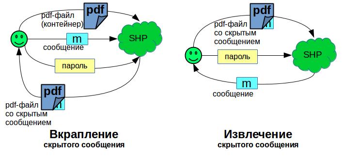 Информационное сокрытие в PDF документах - 1