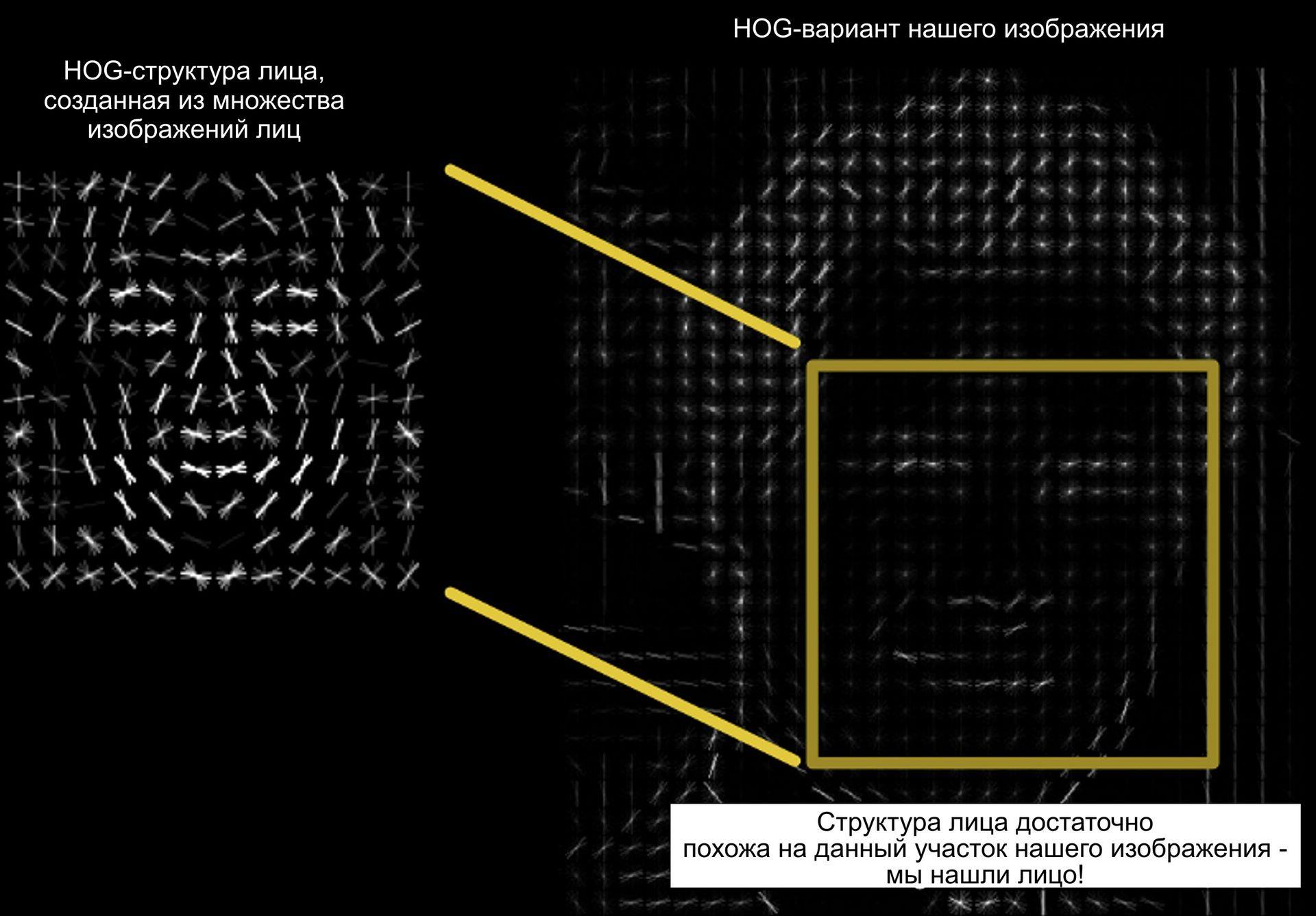 Обучение машины — забавная штука: современное распознавание лиц с глубинным обучением - 11