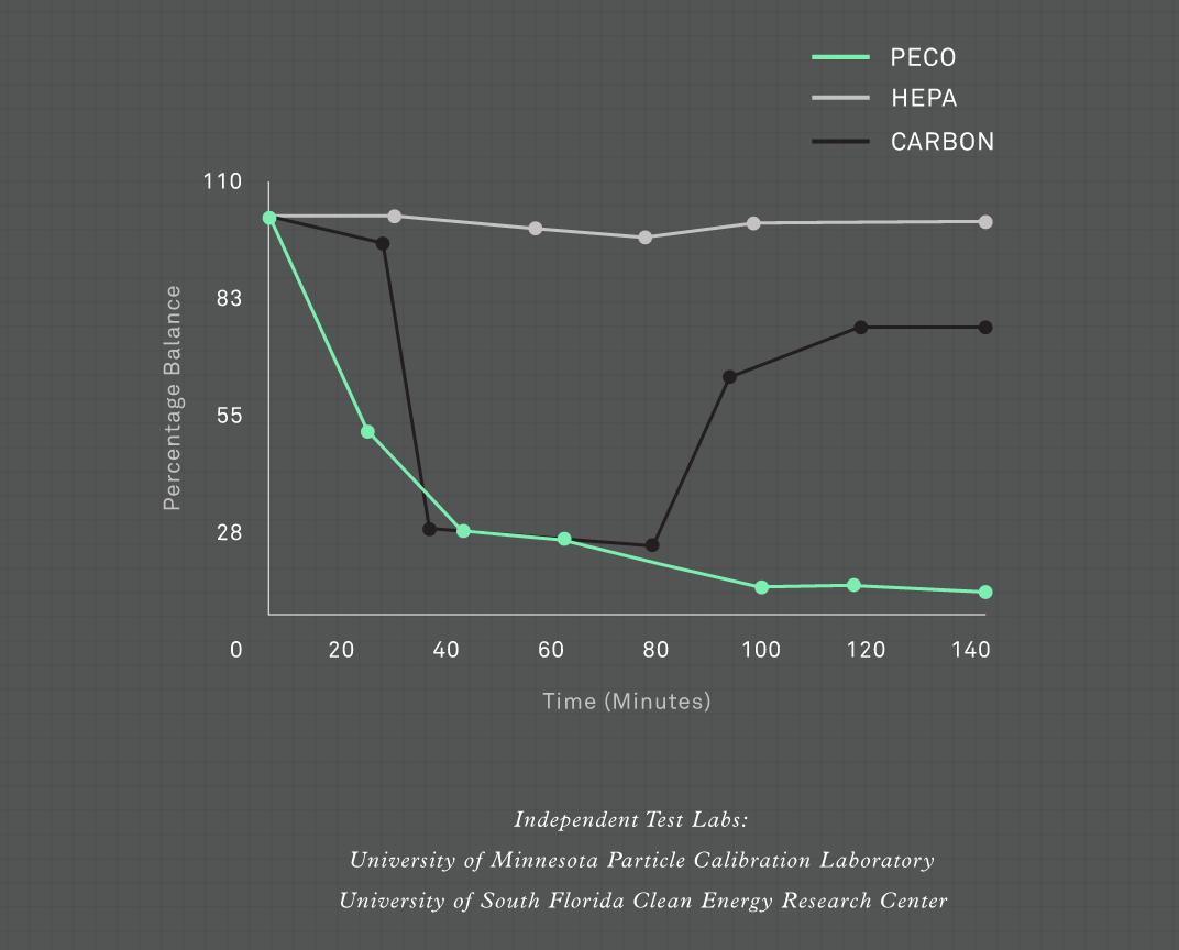Очиститель воздуха Molekule PECO уничтожит аллергены в доме или офисе - 3