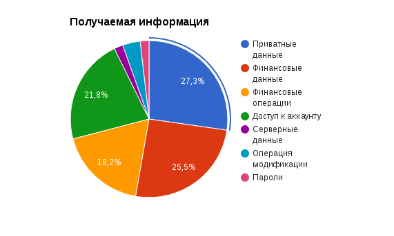 Почему в Украине всё-таки есть белые хакеры - 3