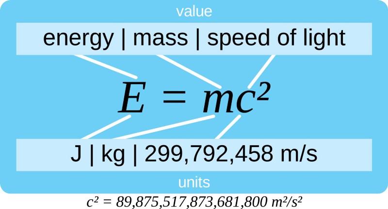 Спросите Итана №78: почему E=mc2? - 11
