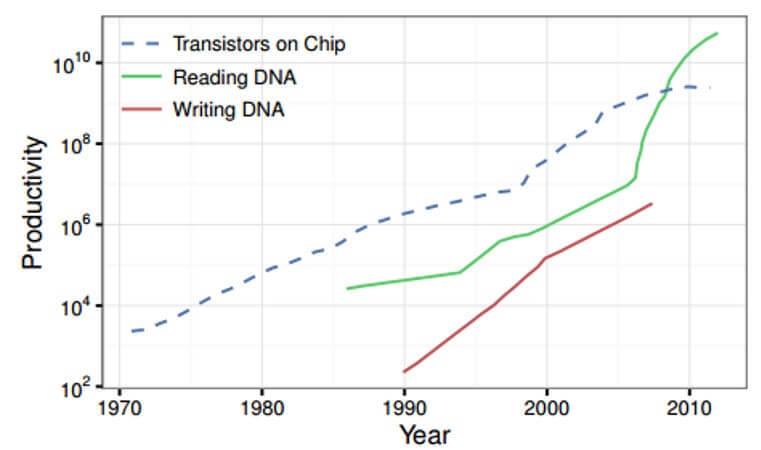 «Заложено природой»: Система хранения данных на основе ДНК - 2