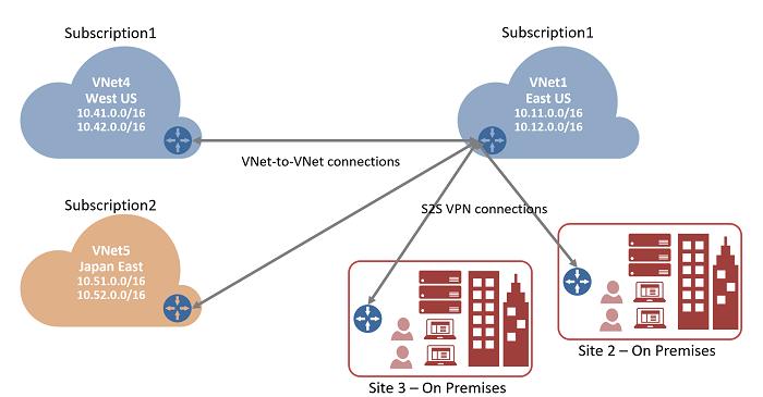 Июльское обновление Microsoft Azure и VNET peering - 2