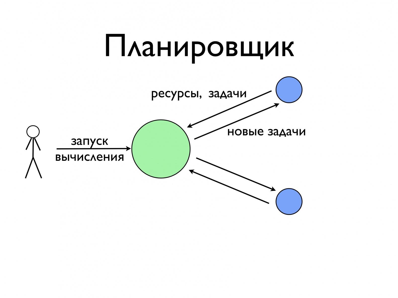 Распределение ресурсов в больших кластерах высокой производительности. Лекция в Яндексе - 2