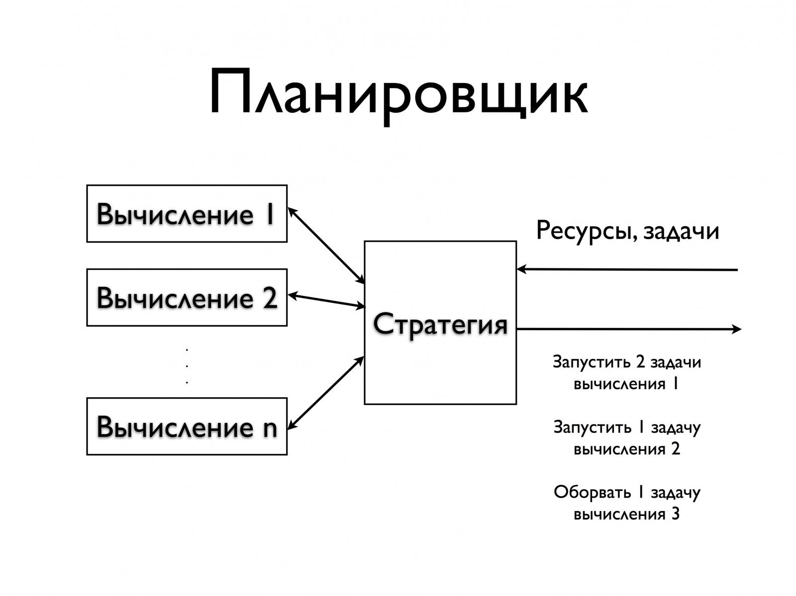 Распределение ресурсов в больших кластерах высокой производительности. Лекция в Яндексе - 3