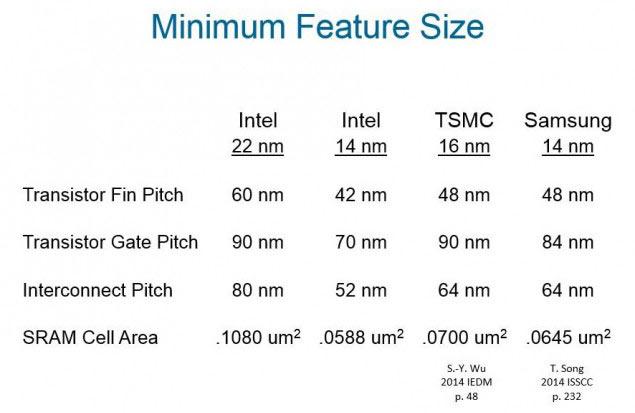 Пробный выпуск 10-нанометровой продукции Intel начнет в этом квартале